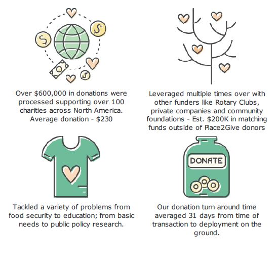 Infographic of 2017 giving from Place2Give Foundation