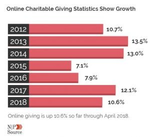 Graph showing rate of online giving trends from 2012 to date