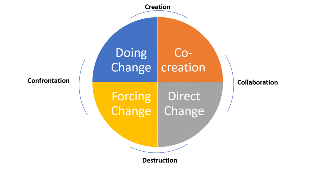 The Transformational Giving Cycle - A systems change flow diagram